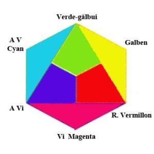 Cercul cromatic al  culorilor spectrale